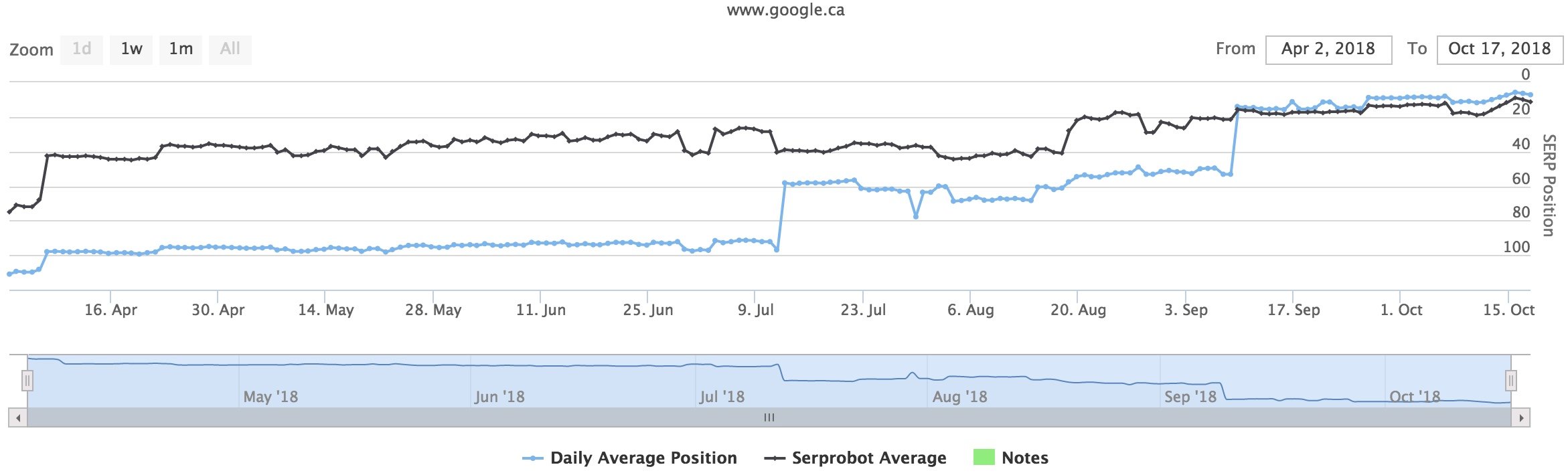 SEO Results from a Client in October 2018